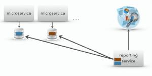 Database pull model